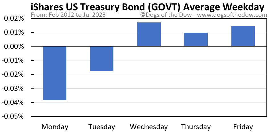 GOVT average weekday chart