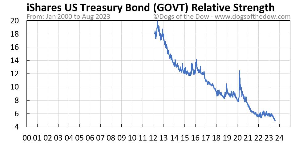GOVT relative strength chart
