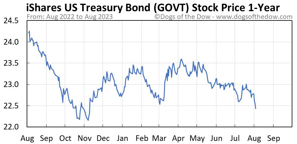 GOVT 1-year stock price chart