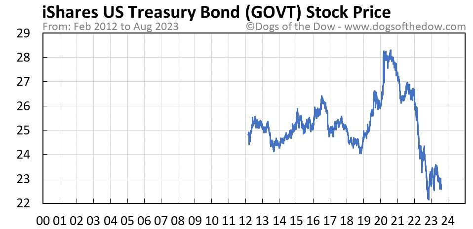 GOVT stock price chart