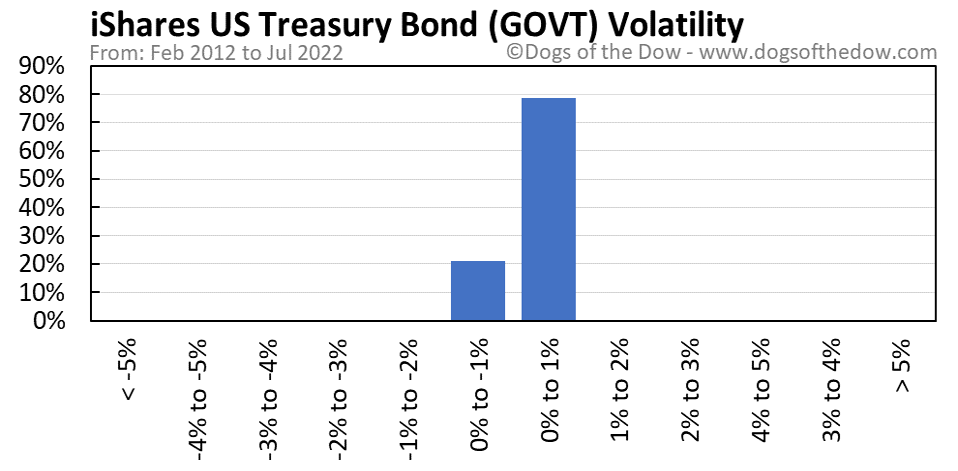 GOVT volatility chart