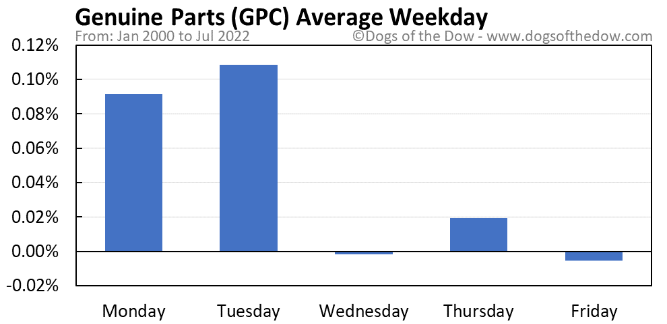GPC average weekday chart