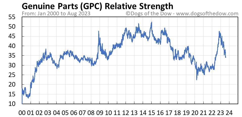 GPC relative strength chart