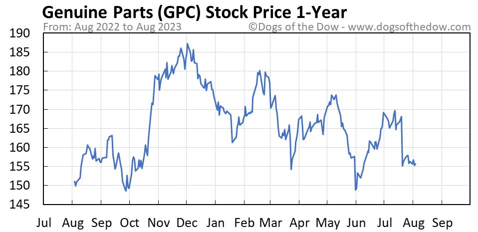 GPC 1-year stock price chart