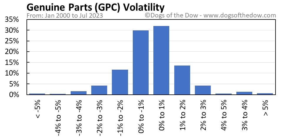 GPC volatility chart