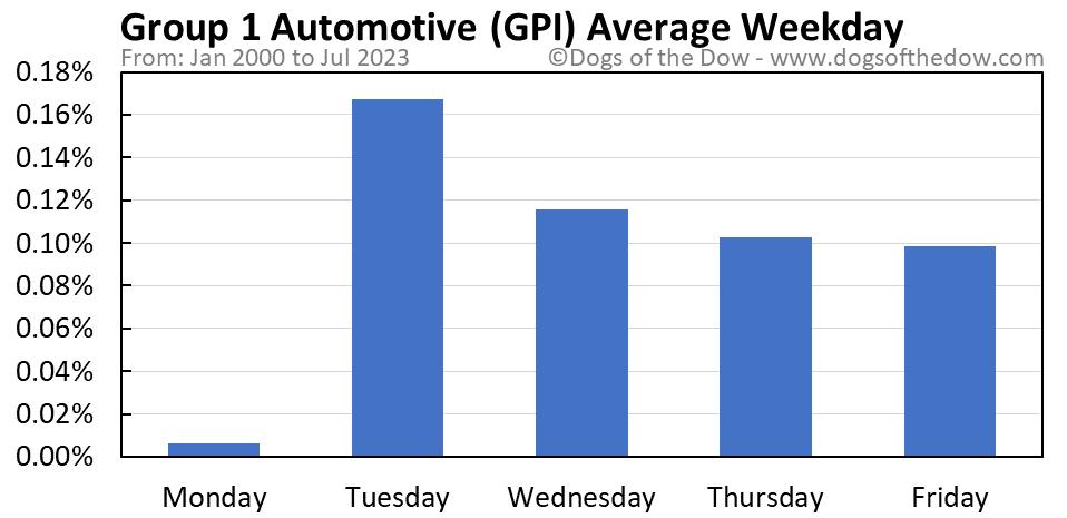 GPI average weekday chart