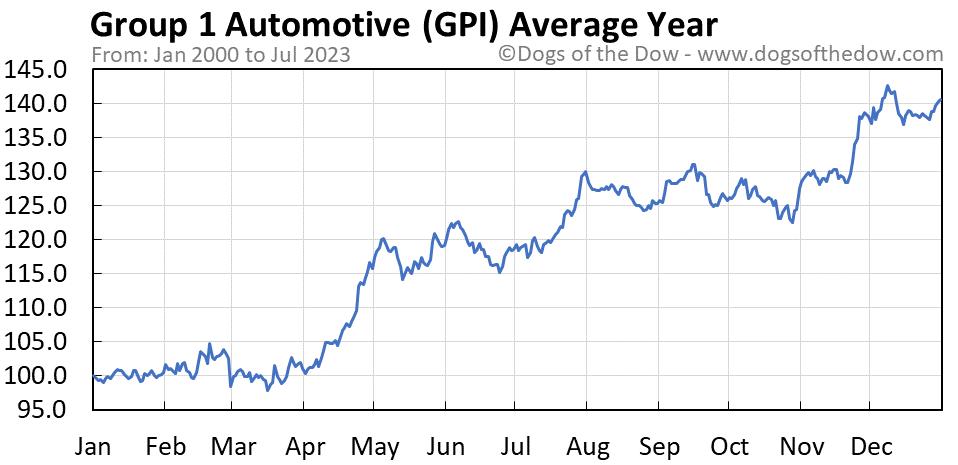 GPI average year chart
