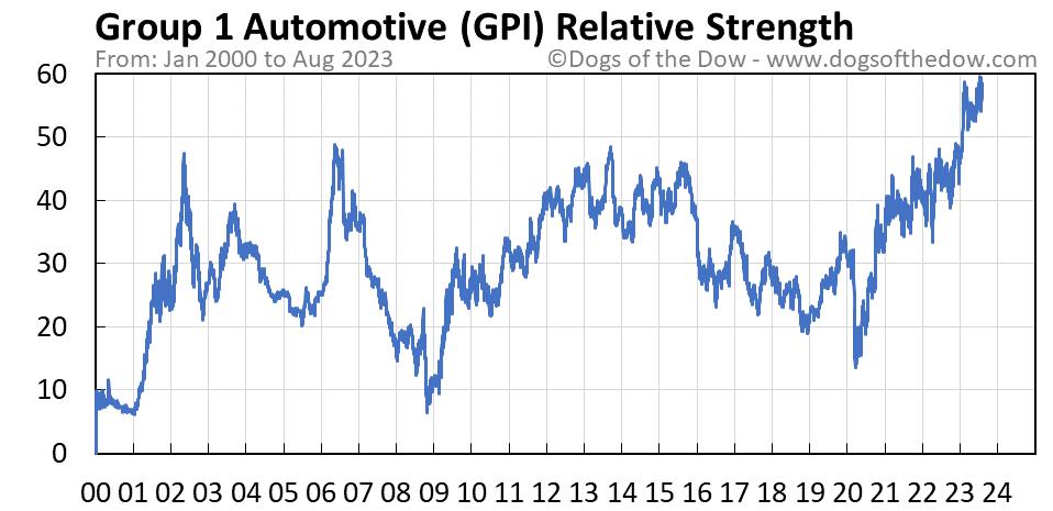 GPI relative strength chart