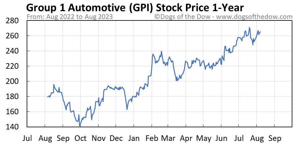 GPI 1-year stock price chart