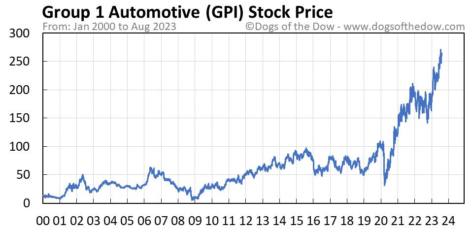 GPI stock price chart