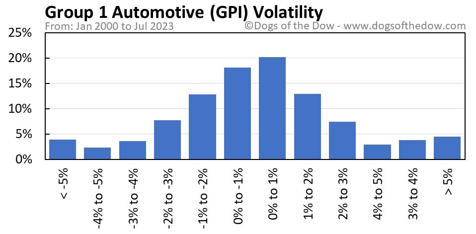 GPI volatility chart