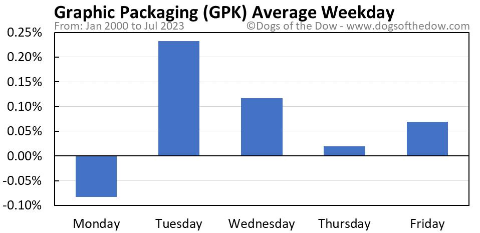 GPK average weekday chart