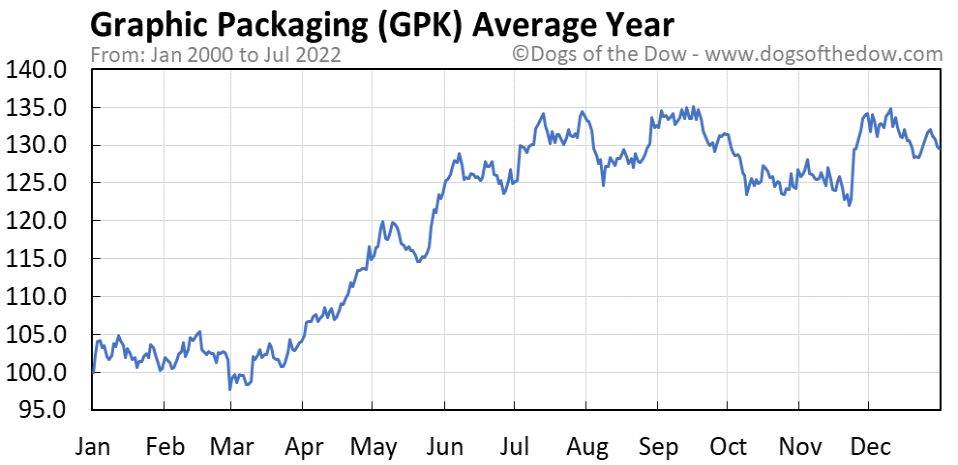 GPK average year chart