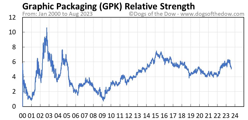 GPK relative strength chart