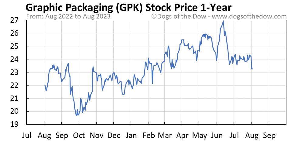 GPK 1-year stock price chart