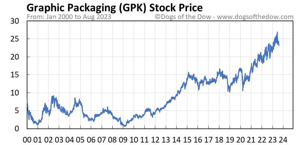 GPK stock price chart