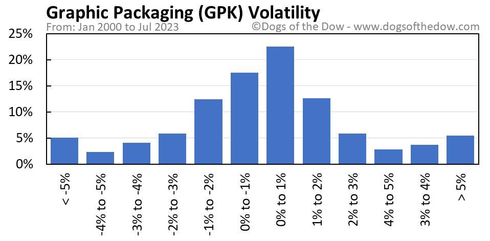 GPK volatility chart