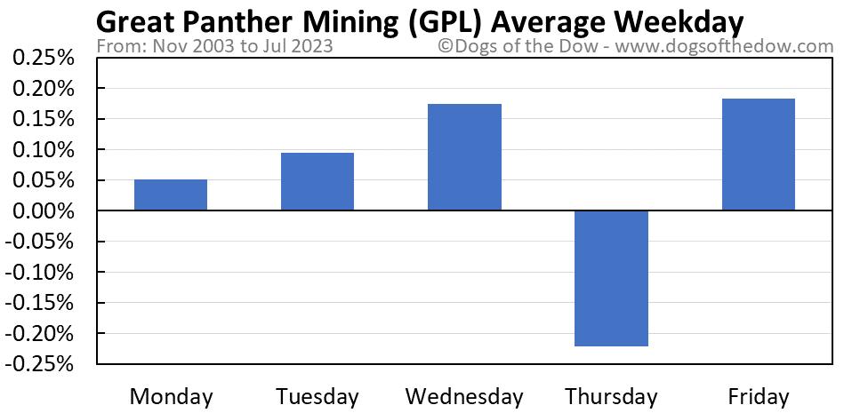 GPL average weekday chart