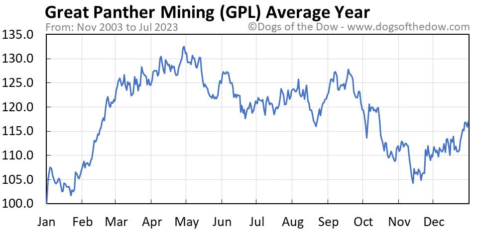GPL average year chart