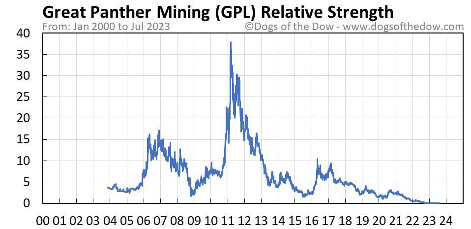 GPL relative strength chart