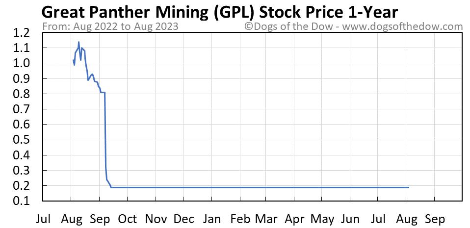 GPL 1-year stock price chart