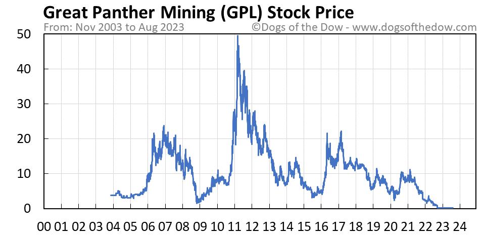 GPL stock price chart