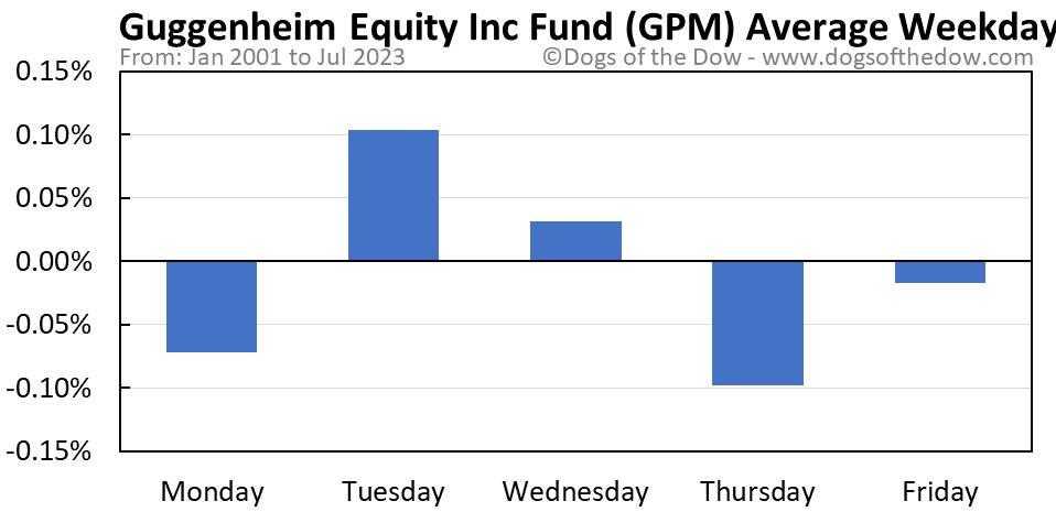 GPM average weekday chart