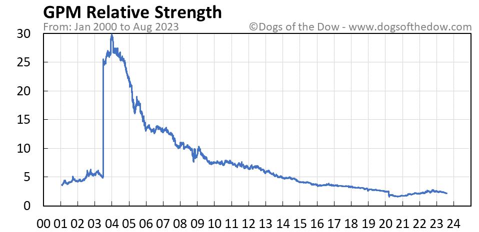 GPM relative strength chart