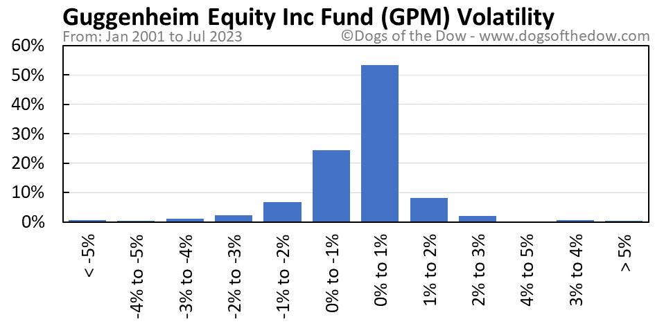 GPM volatility chart