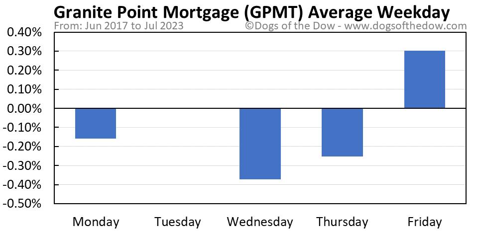 GPMT average weekday chart