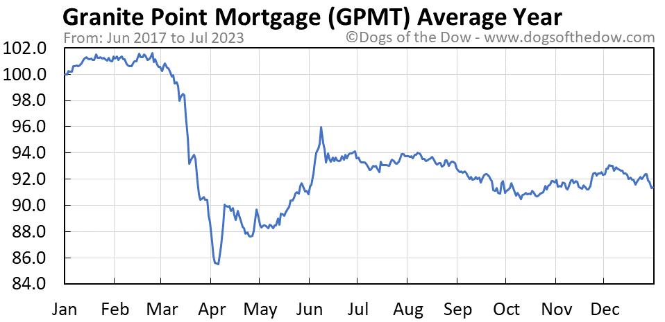 GPMT average year chart