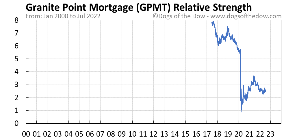 GPMT relative strength chart