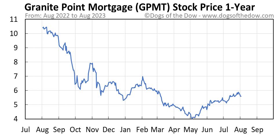 GPMT 1-year stock price chart