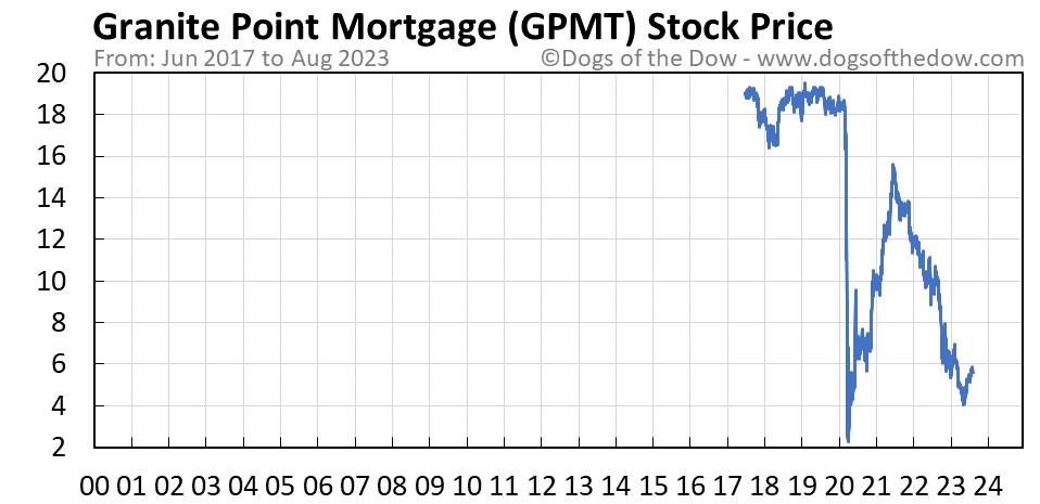 GPMT stock price chart