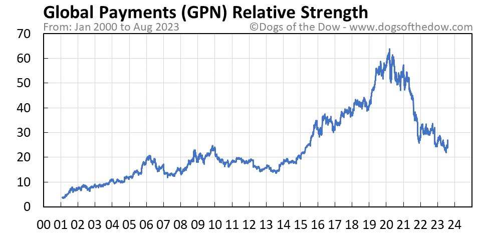 GPN relative strength chart