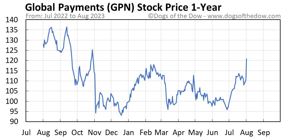 GPN 1-year stock price chart