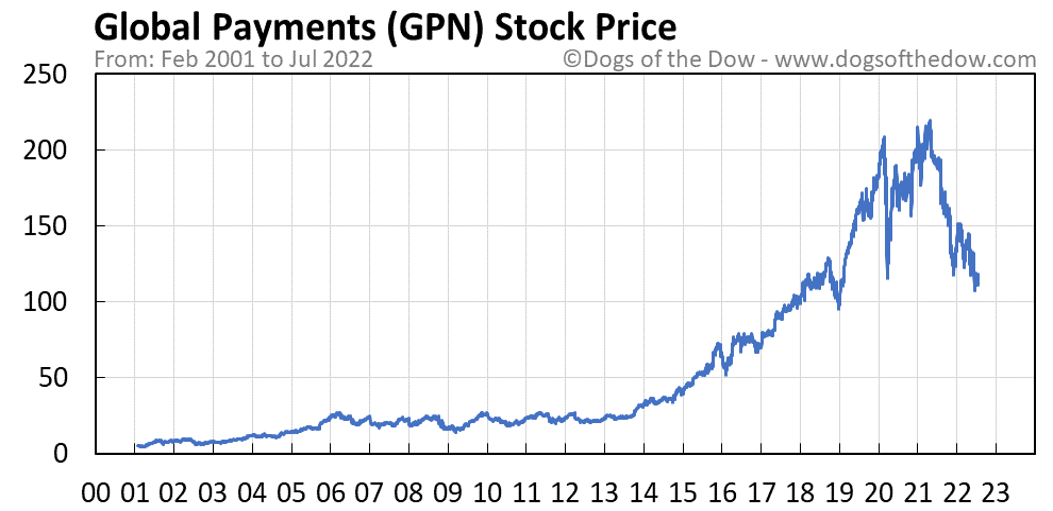 GPN stock price chart