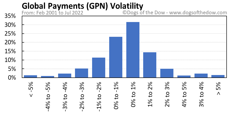 GPN volatility chart