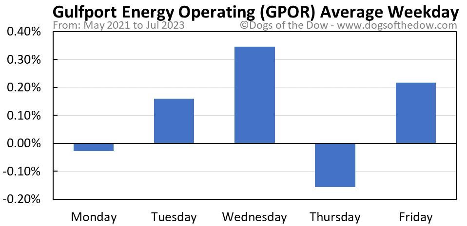GPOR average weekday chart