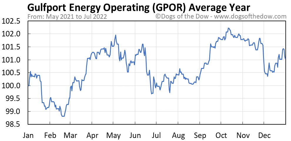 GPOR average year chart