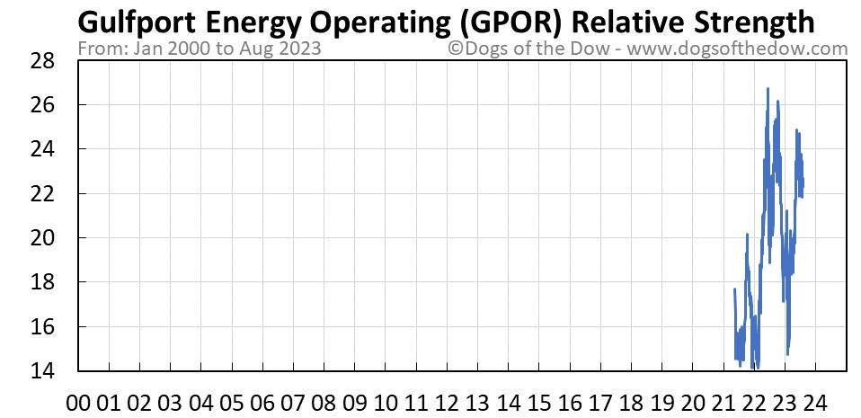 GPOR relative strength chart
