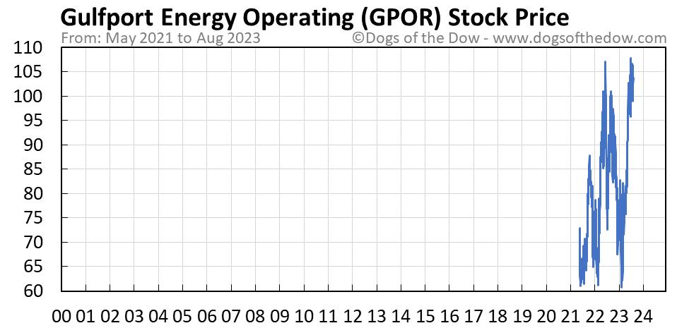 GPOR stock price chart