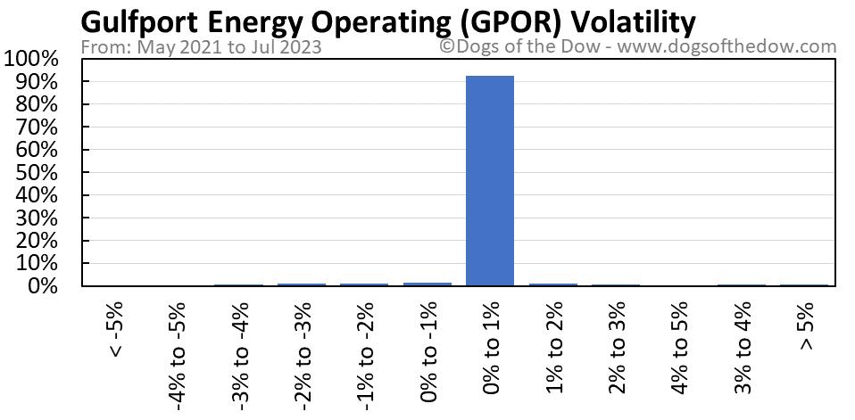 GPOR volatility chart