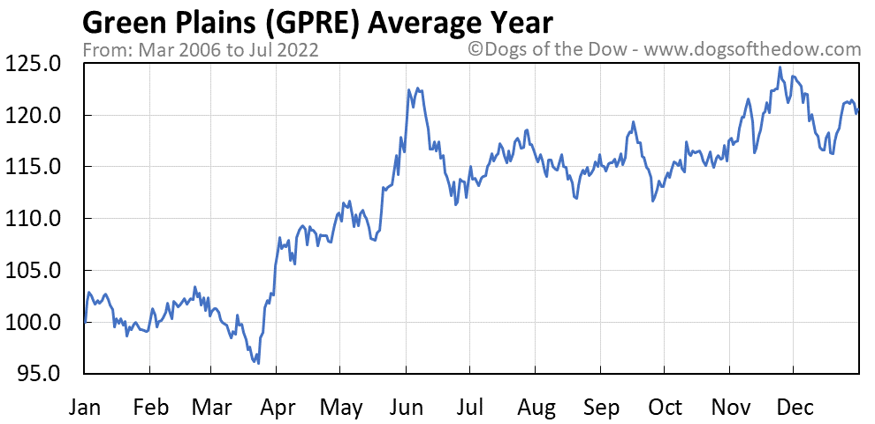 GPRE average year chart