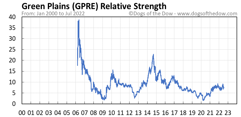 GPRE relative strength chart