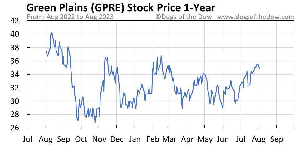 GPRE 1-year stock price chart