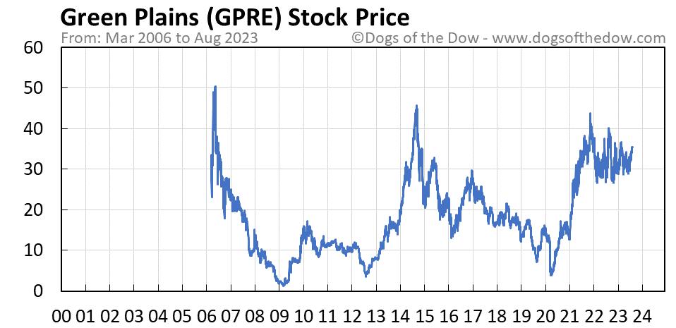GPRE stock price chart