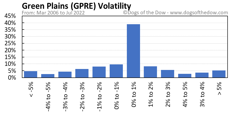 GPRE volatility chart
