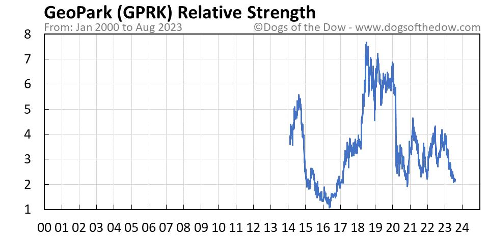 GPRK relative strength chart