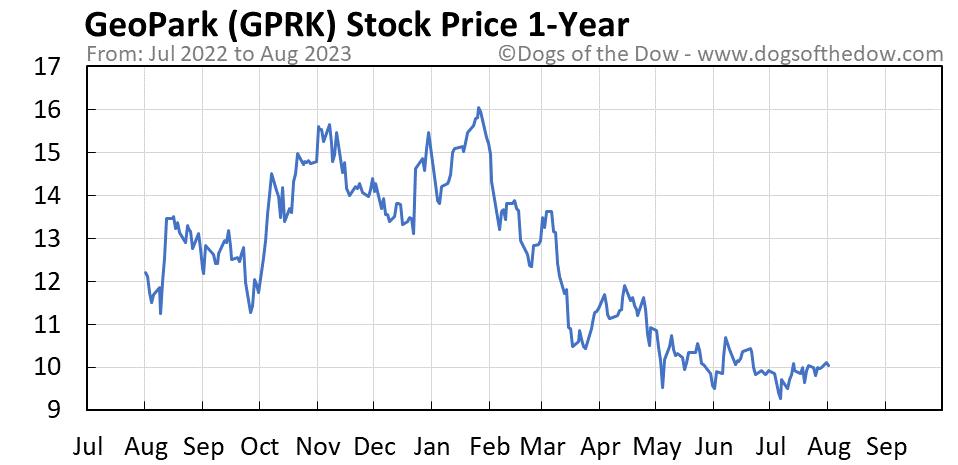 GPRK 1-year stock price chart